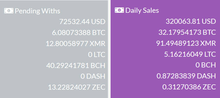 Nightmare daily sales and pending withdrawals