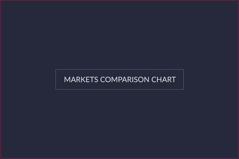 markets-comparison-chart